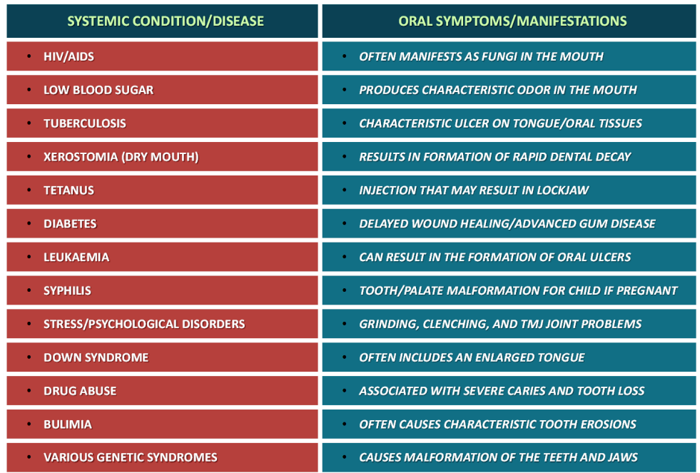 Oral Systemic Connections Table Richmond Institute For Continuing