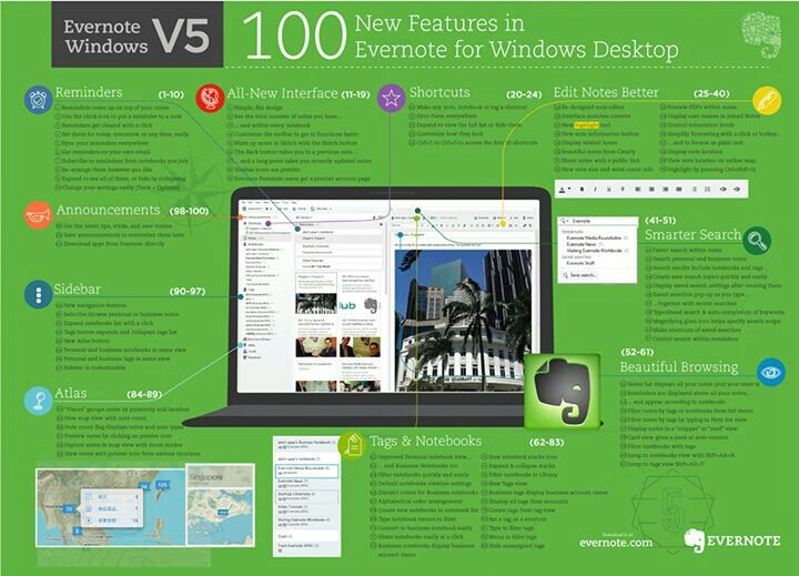 100 Evernote features for Windows Desktop
