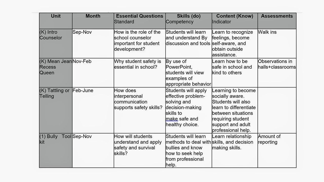 Developing a School Counseling Core Curriculum Map | Group ...