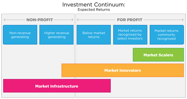Also from Omidyar via SSIR: An Investment Continuum typology