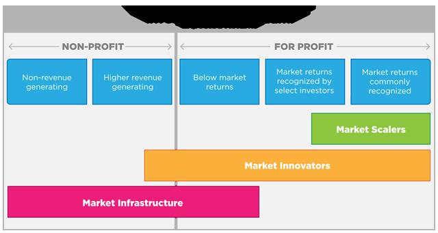 Types Of Social Entrepreneurship Ventures