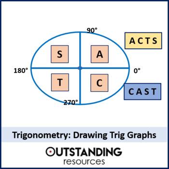 Trig Graphs 2 Drawing Basic Trig Graphs Worksheet Math Tutor Math Lessons Math For Kids