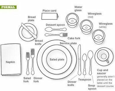 Formal dinnerware placing  sc 1 st  Pinterest & Formal dinnerware placing   Good 2 Know   Pinterest   Etiquette ...