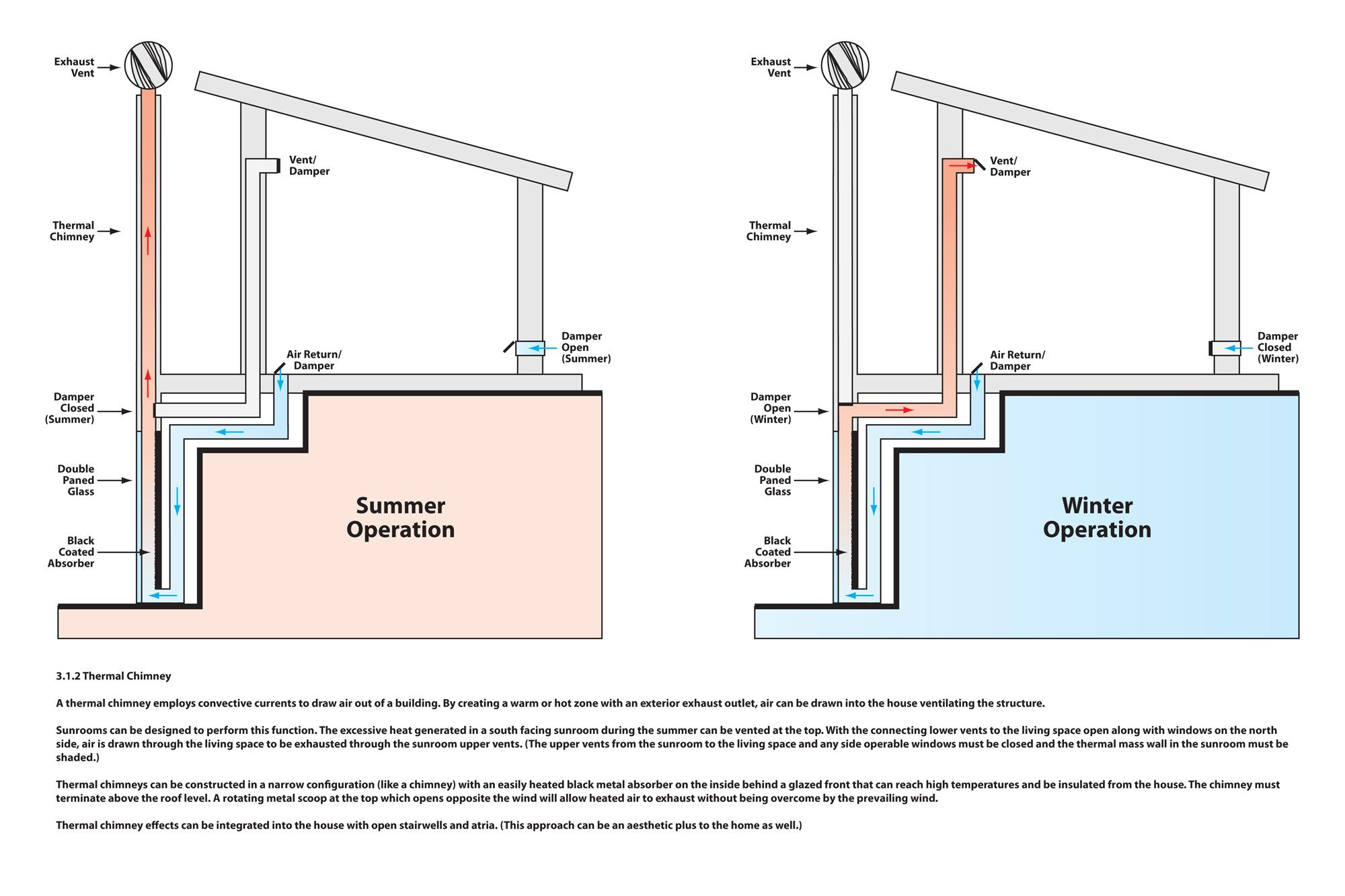 this is a plan of mine for a passive solar chimney  The