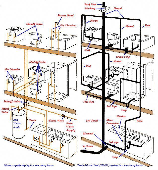 plumbing burnley, plumbing tools uk, plumbing 08742