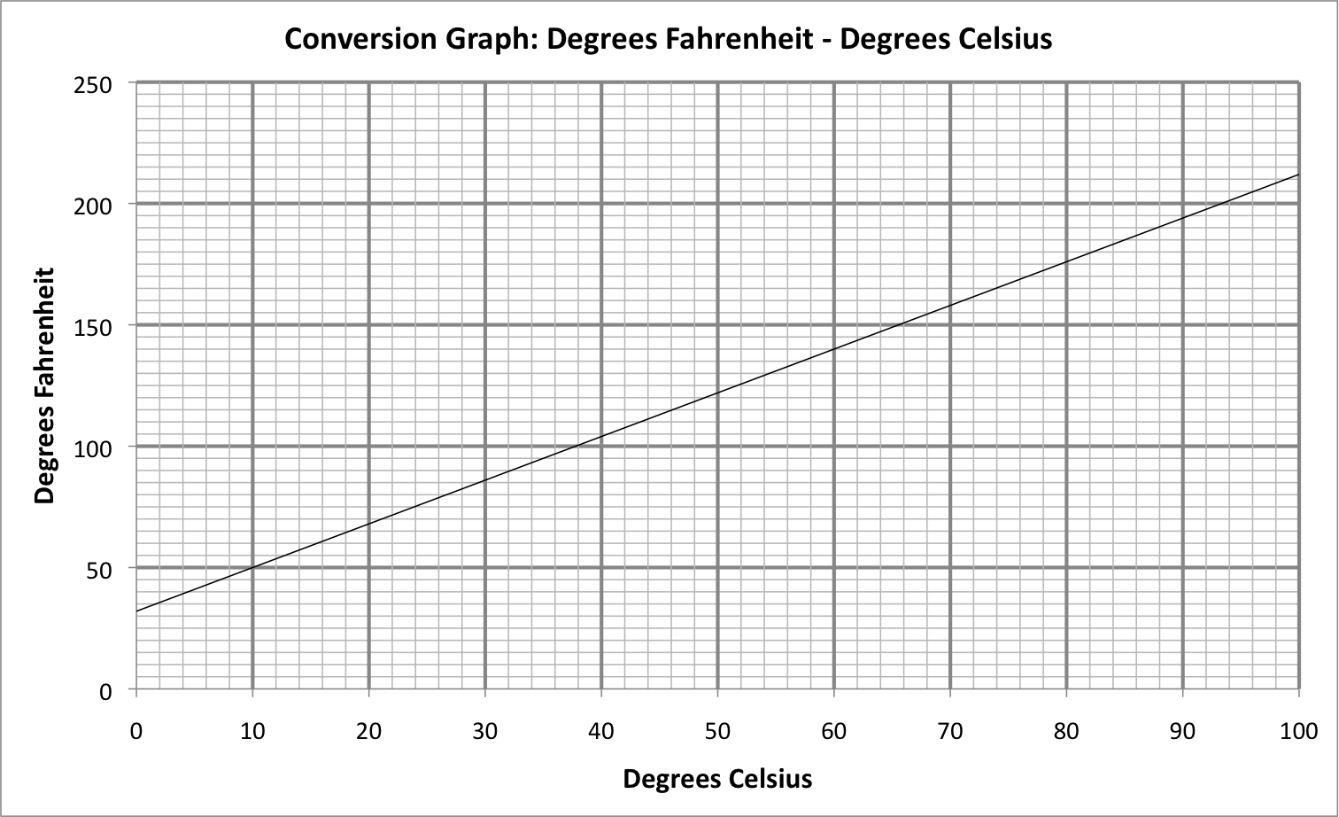 Line Graph Conversion Free Worksheets For Class 8