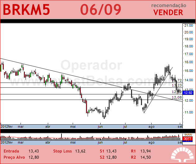 BRASKEM - BRKM5 - 06/09/2012 #BRKM5 #analises #bovespa