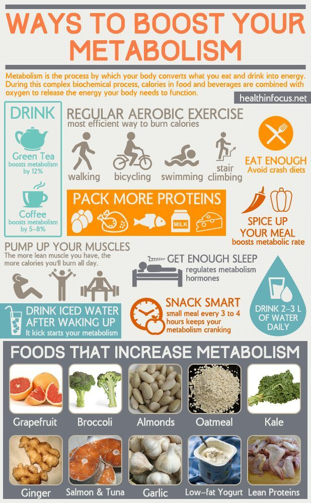 Super Chart Of Ways To Boost Your Metabolism For Increased