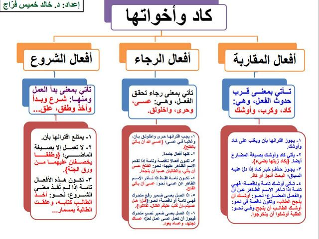 إضافة تسمية توضيحية Learning Arabic Arabic Langauge Arabic Language