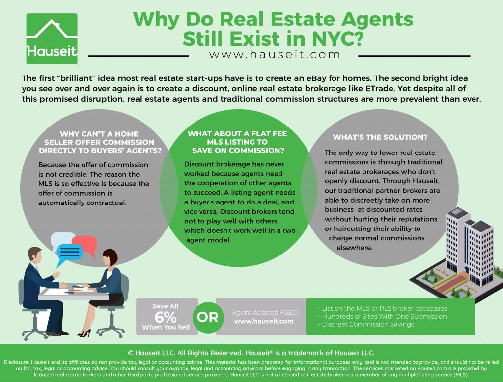 Pin On Nyc Real Estate Investing
