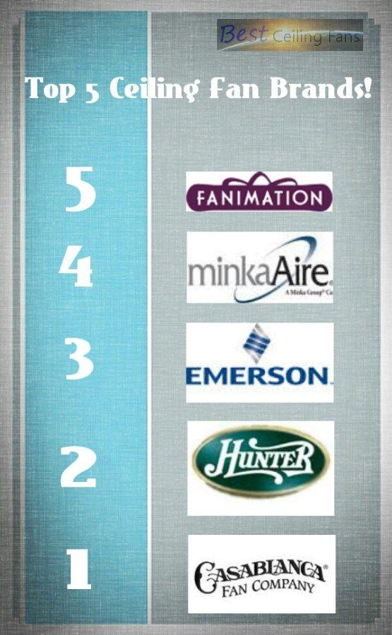 The Best Ceiling Fan Brands Best Ceiling Fans Ceiling Fan Brand