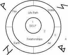 rune casting circle - Google Search   Divination   Rune