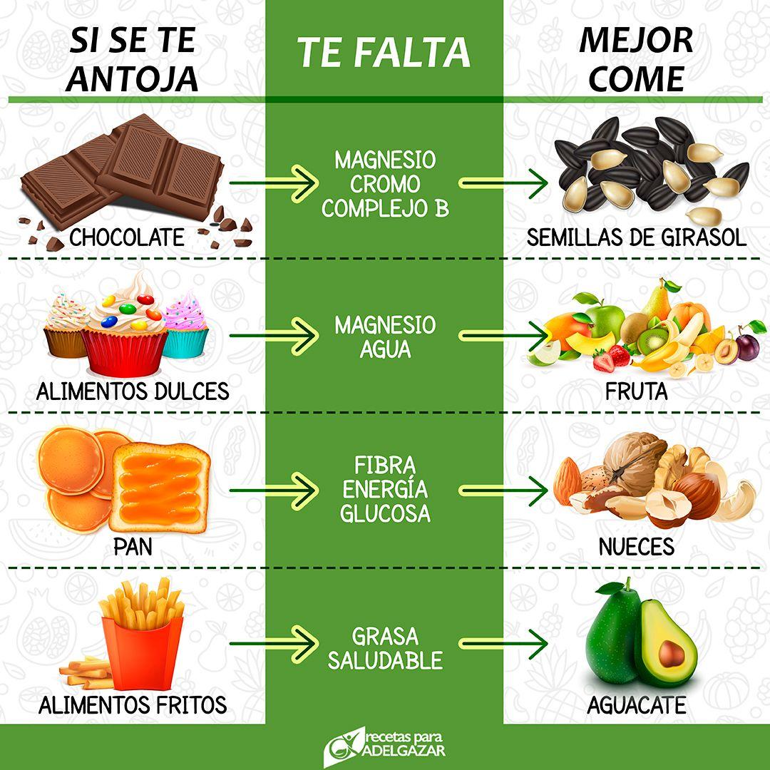 Pagina Principal Alimentos Fritos Alimentos Grasas Saludables