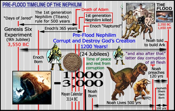 Pin by Anthony Kimbrough on Biblical Based | Nephilim ... | 666 x 423 jpeg 83kB