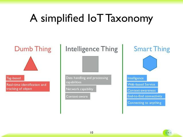 A Simplified Iot Taxonomy Dumb Thing Intelligence Thing Smart Thing 10 Intelligence Web Based Service Context Awarene In 2020 Iot Web Based Networking
