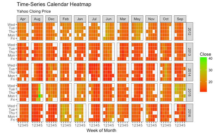 Calendar Heatmap (time series) in Ggplot | _1 Python & R in 2019