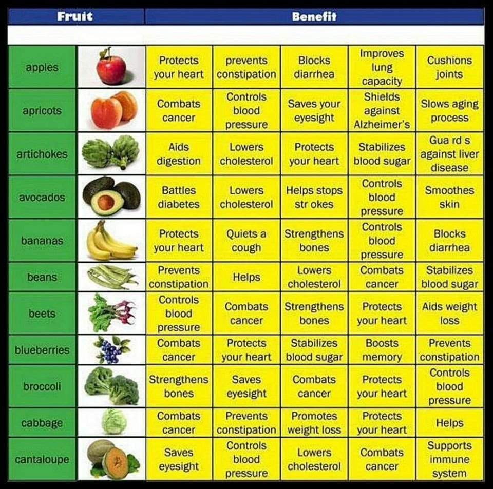 Tag: chart of foods and their health benefits Archives - Human ...