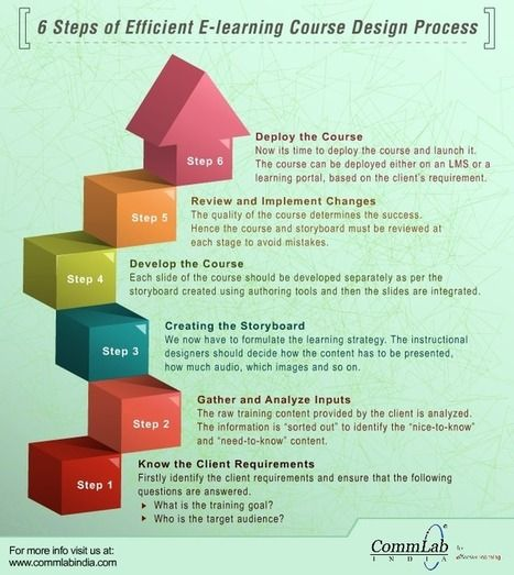 Infographic 6 Steps Of Efficient Elearning Course Design Process E Learning Inclusivo Mashup Elearning Learning Courses Instructional Design