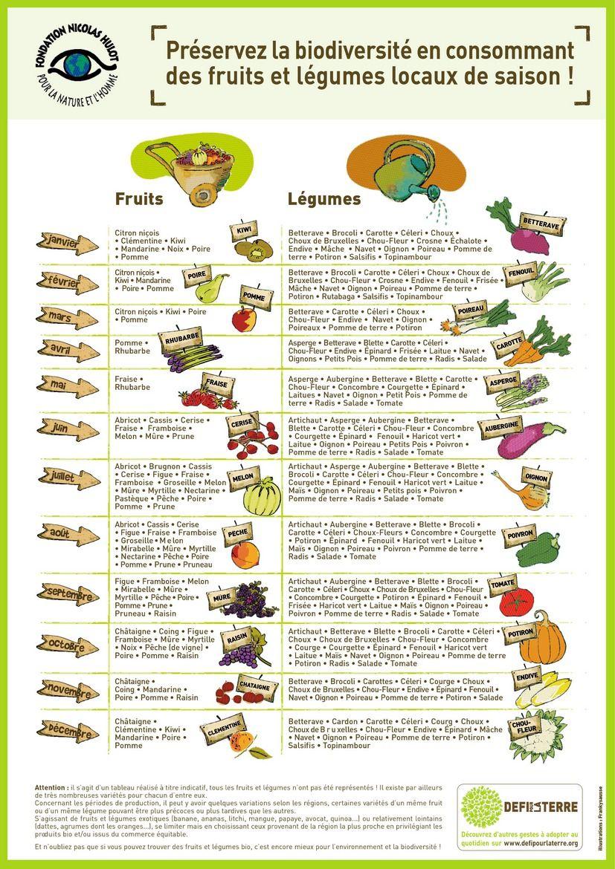 poster liste des fruits et l gumes de saison astuces en. Black Bedroom Furniture Sets. Home Design Ideas