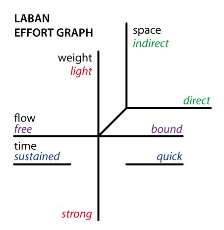 labans eight effort actions | File:Laban-effort-graph.jpg - Wikipedia, the free encyclopedia
