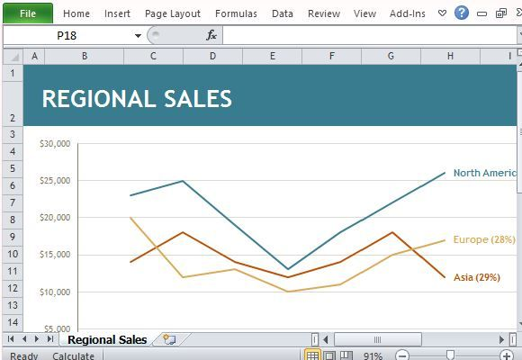 Regional Sales Chart Maker Template For Excel Excel Templates