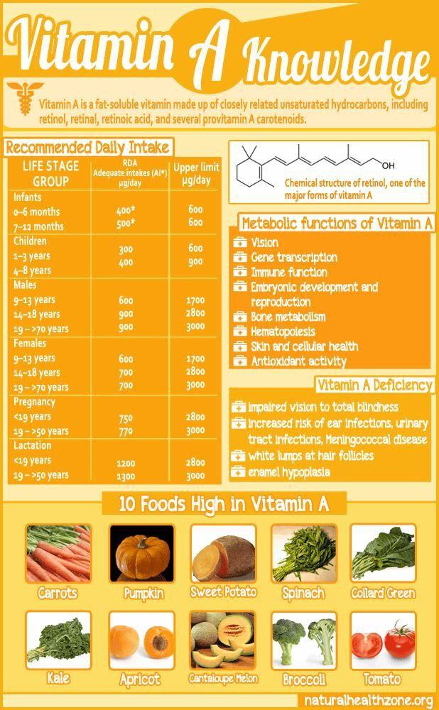 a vitaminer