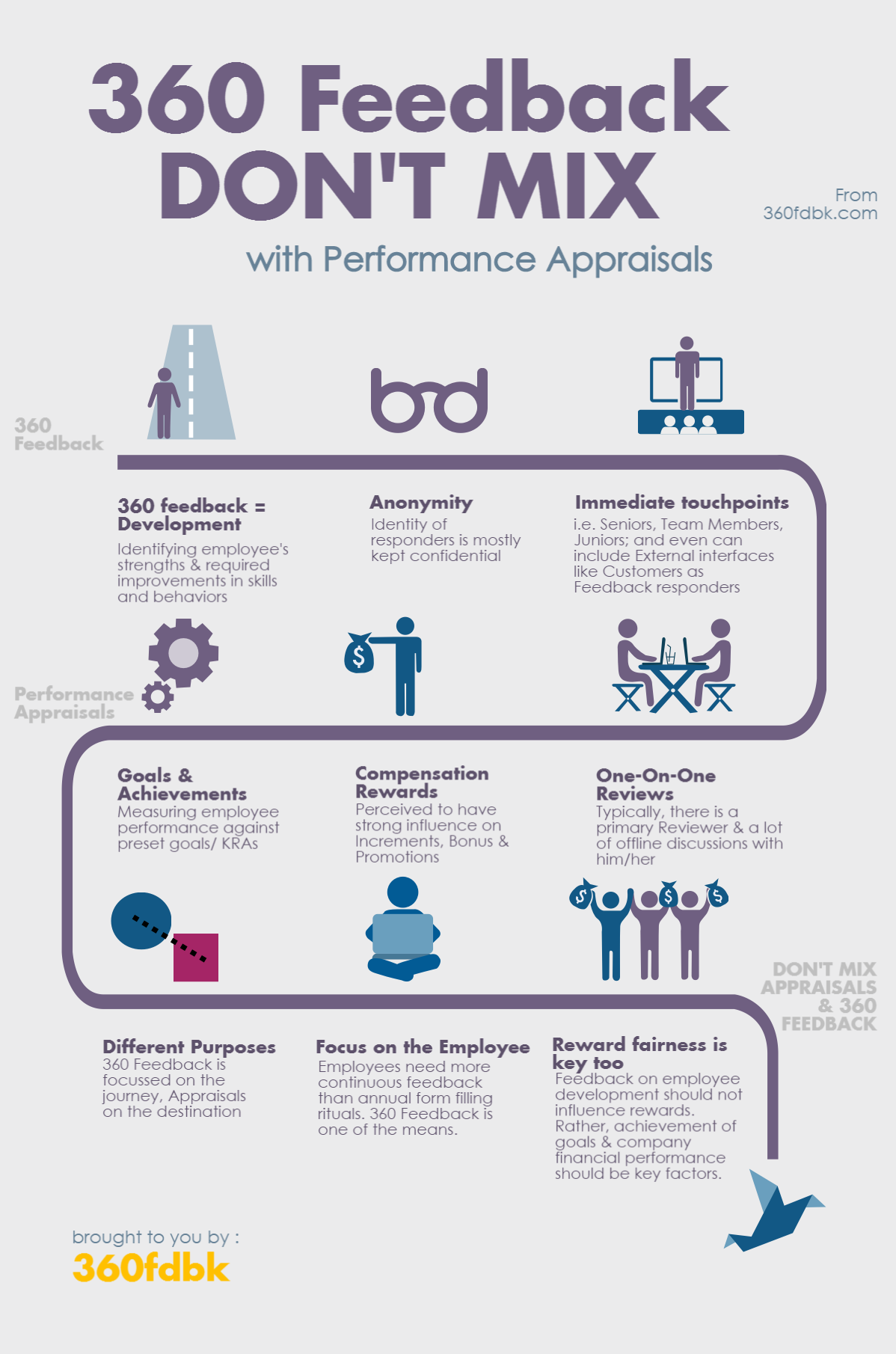 Can 360 Feedback replace Performance Appraisals? But one