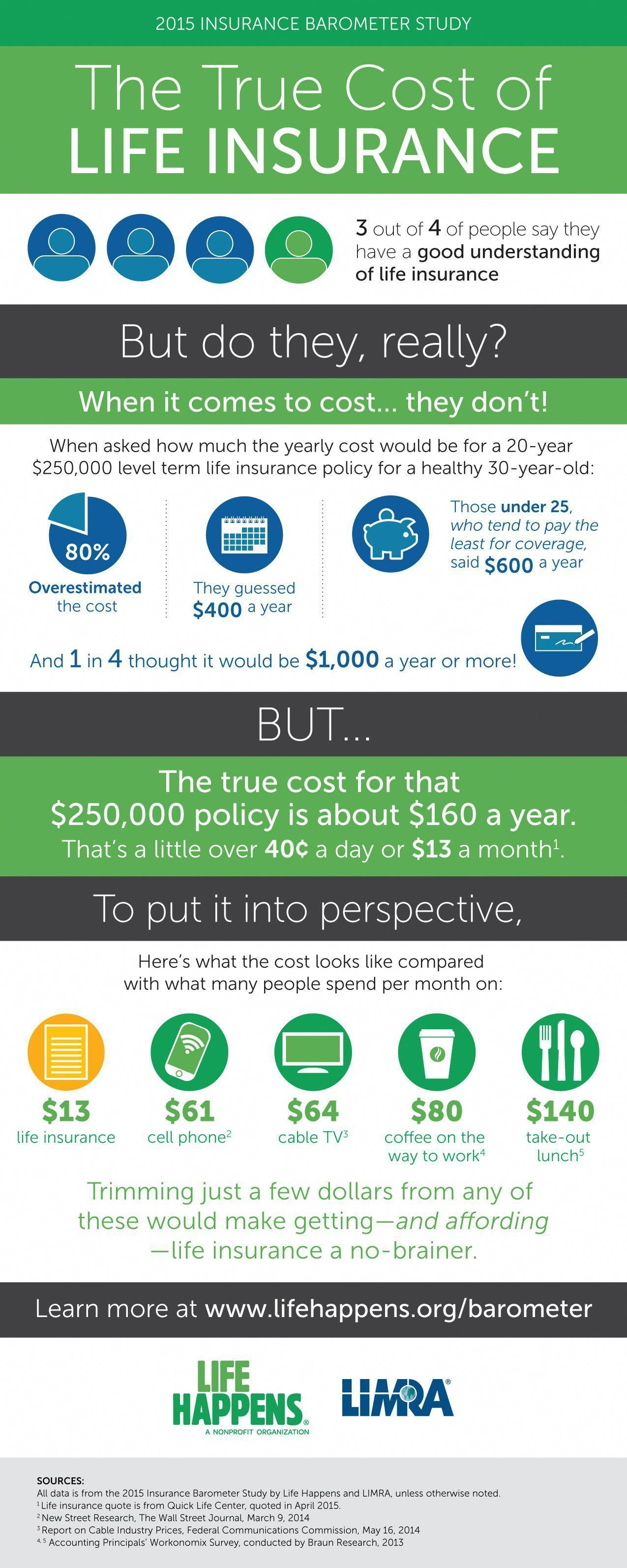 Good Photographs What Does Life Insurance Really Cost For The