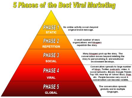 Las 5 Fases de Marketing Viral #marketing #viral. Inscripciones gratis en la web http://amdrd.com/  Follow us: @amddominicana