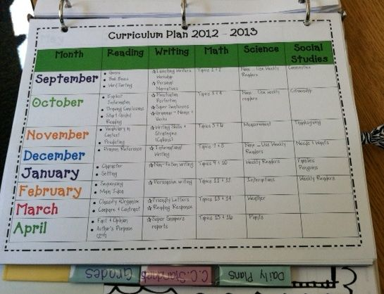 full year plans, daily plans, assessment and grade sheets with standards