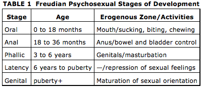 Identify freuds five stages of psychosexual development