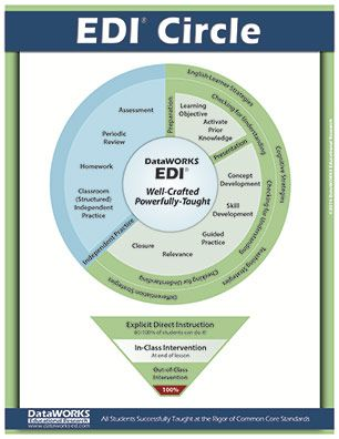 Edicircle2014 Explicit Direct Instruction Model Connection To