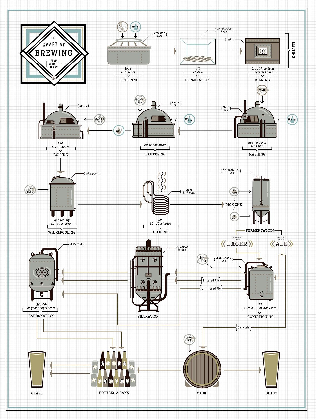 Chart Of Brewing Pop Chart Lab