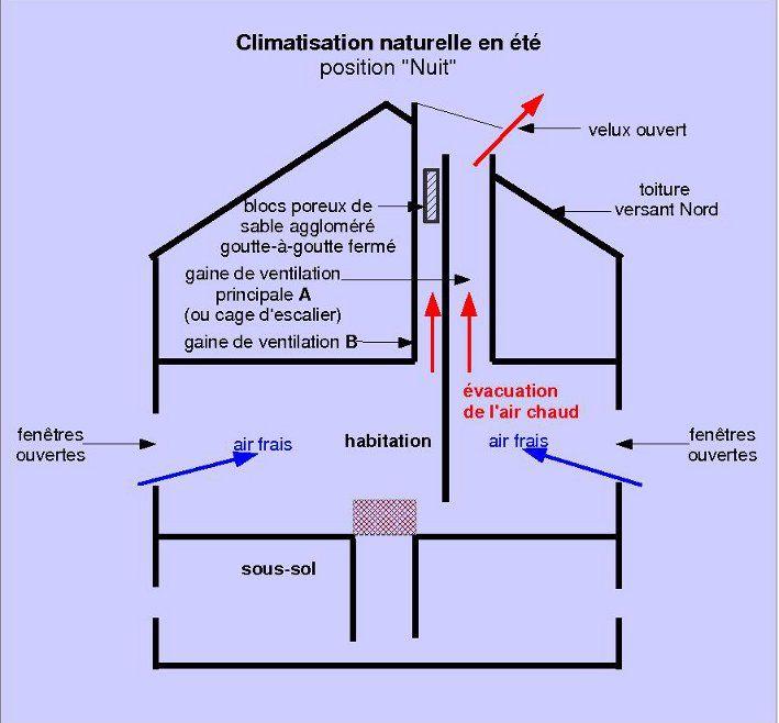 Éco-habitat Auto-construire une maison écologique - Climatisation