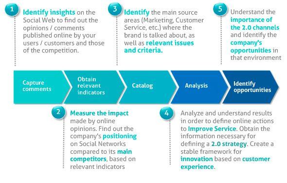 social media analysis Marketing Social Media Pinterest - company analysis