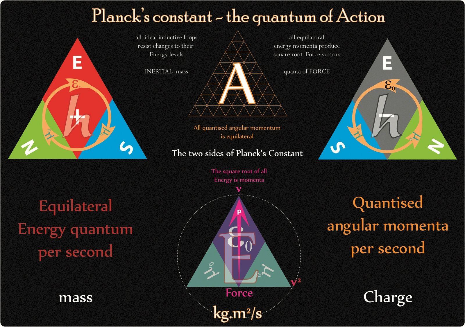 The Quantum Geometry Of Planck S Constant S Plus