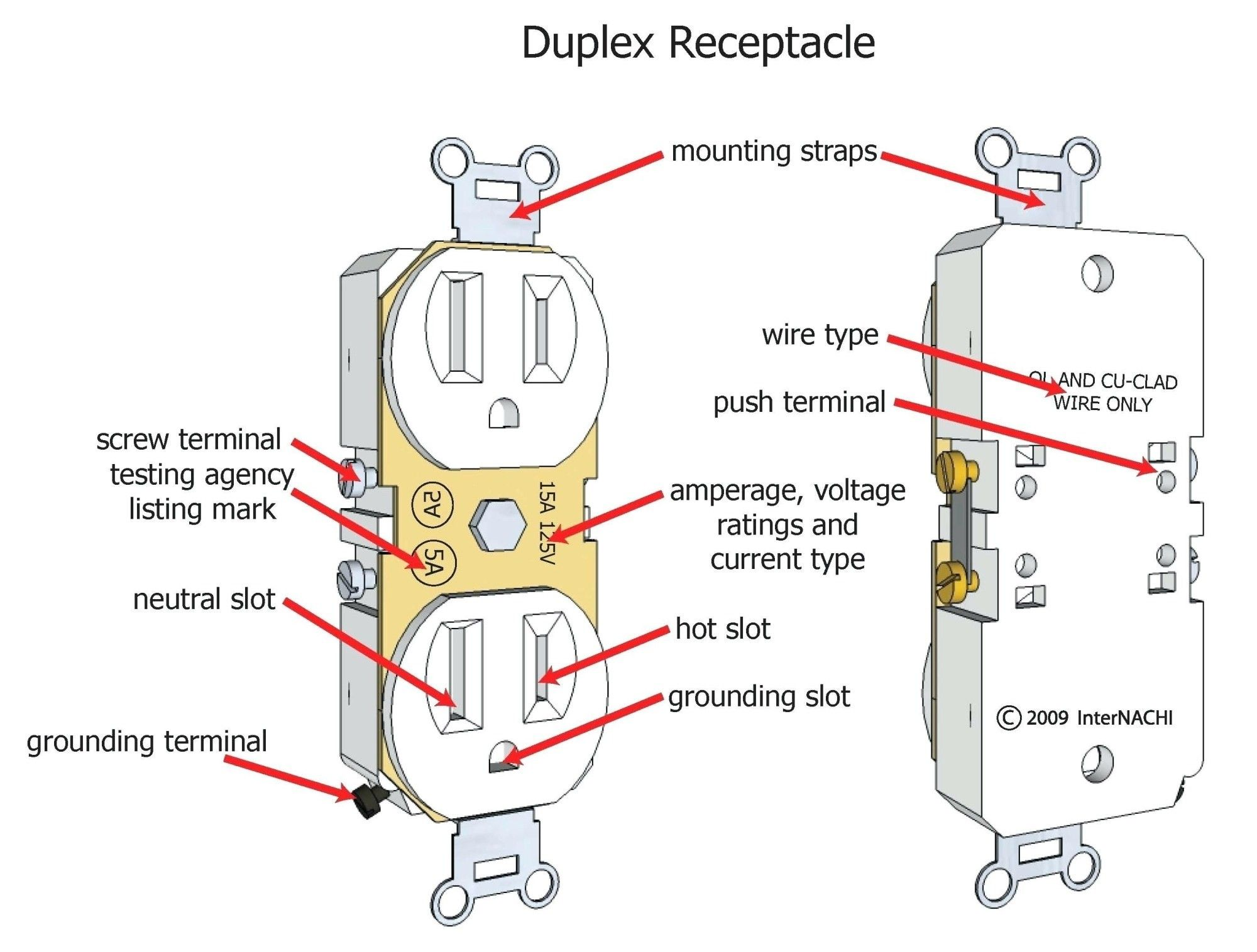 110 Receptacle Wiring | Wiring Diagram on