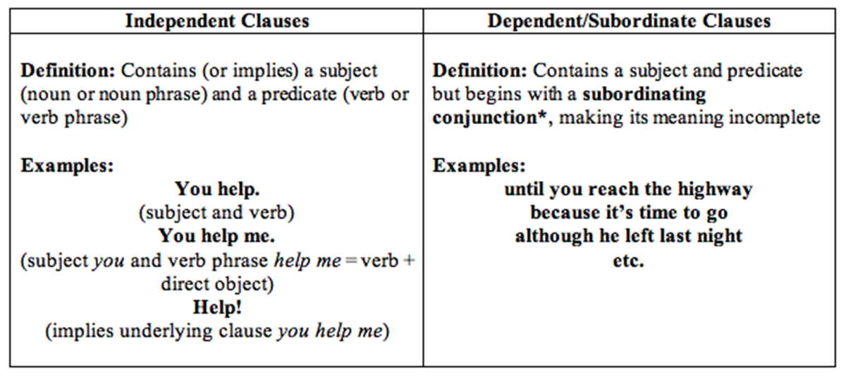 Independent And Dependent Clauses In English English Grammar