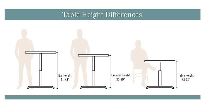 What Is The Difference Between Standard Counter Height And Bar Height Tables Bar Height Table Dining Table Height Counter Height Stools