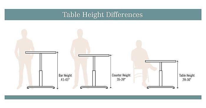 Counter Height Vs Bar Height