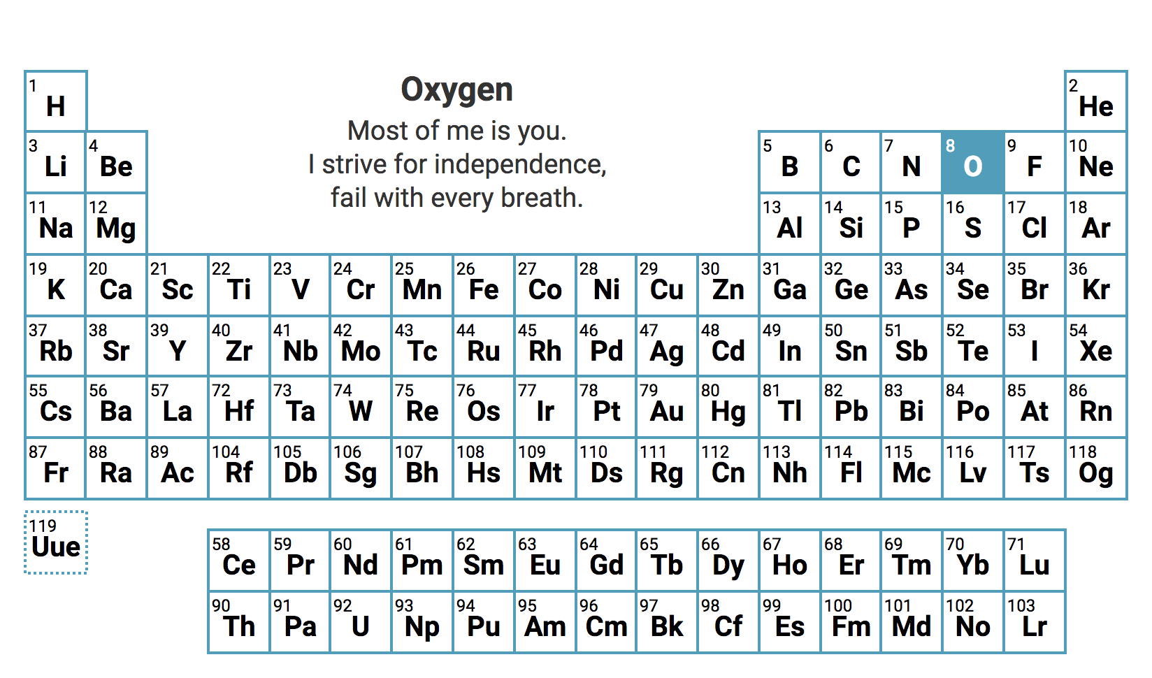 The periodic table of elements presented as interactive haikus periodic table urtaz Image collections