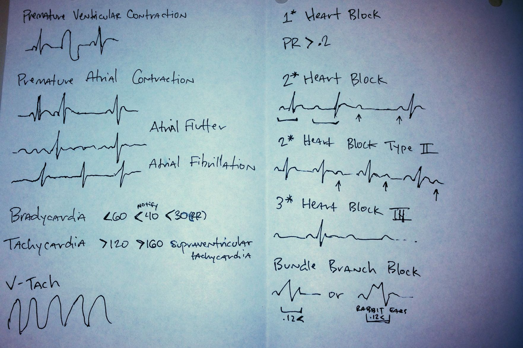 Hand-made telemetry cheat sheet.