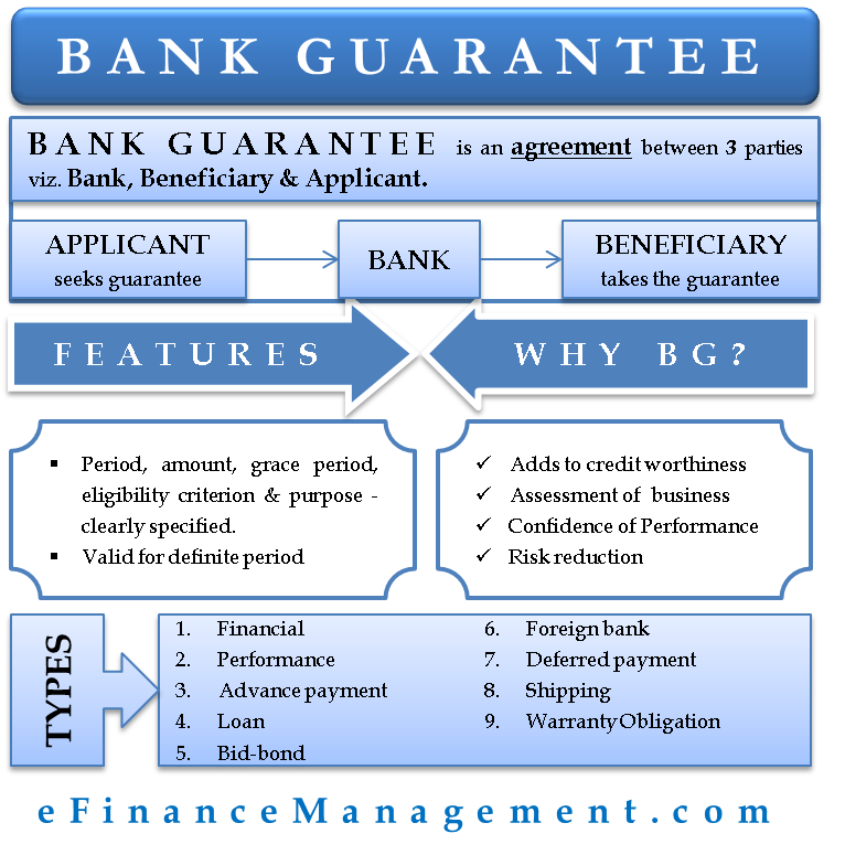 Bank Guarantee Accounting And Finance Finance Investing