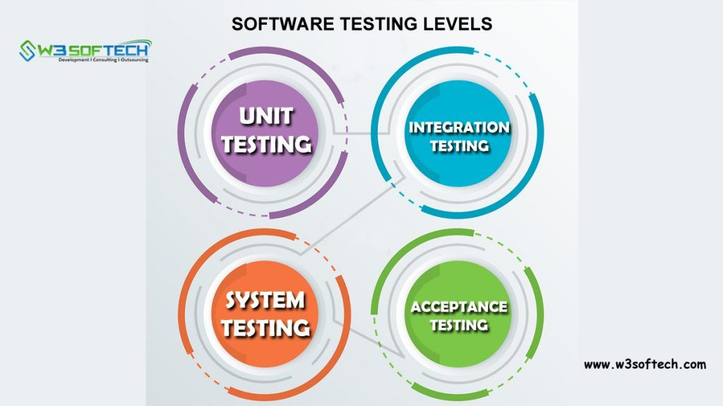 Levels Of Testing Software Testing Acceptance Testing