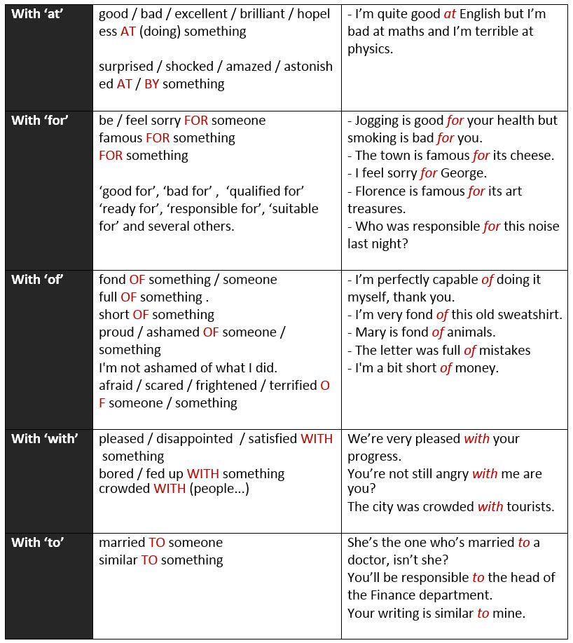 Prepositions used with adjectives learn English