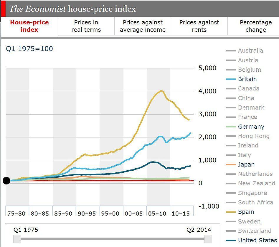 The Economist House Price Index 1975 2015 Maps House