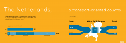 Link to infographic: 'The Netherlands, a transport-oriented country'