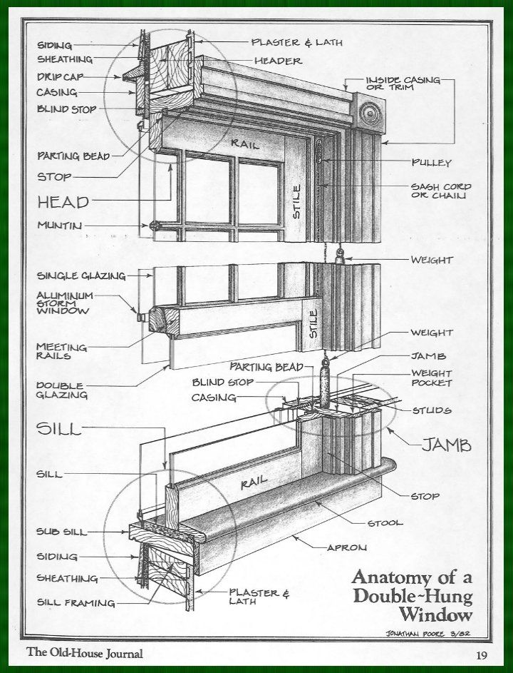 Parts of the window, inside and out, and casing/frame etc. | * Home ...