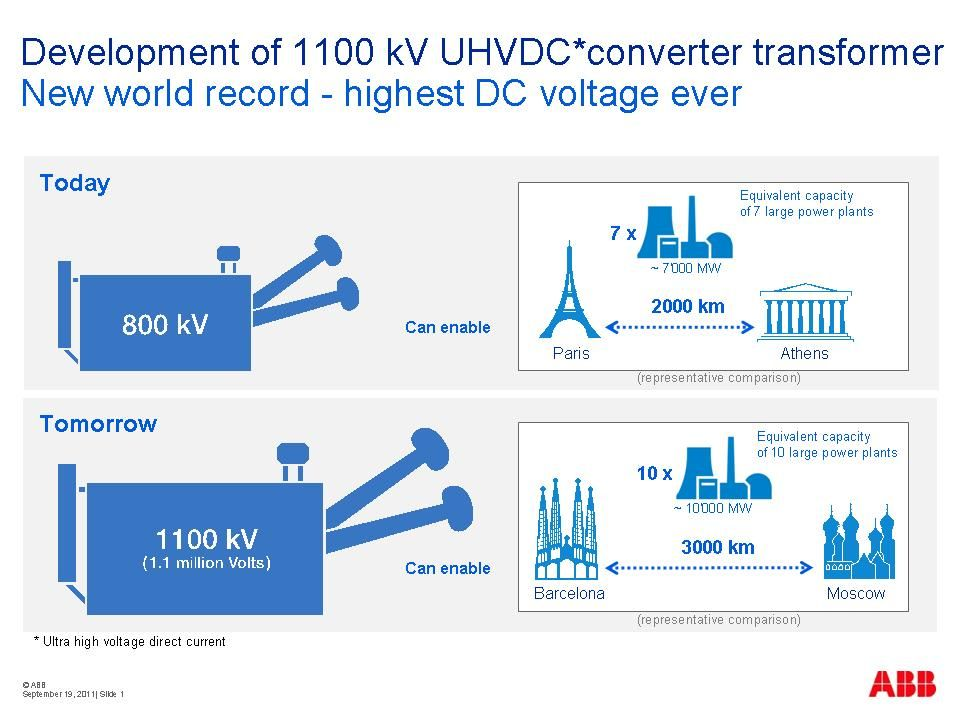 1100 Kv Hvdc Trafo Infographic Electrical Engineering Transformers Technology