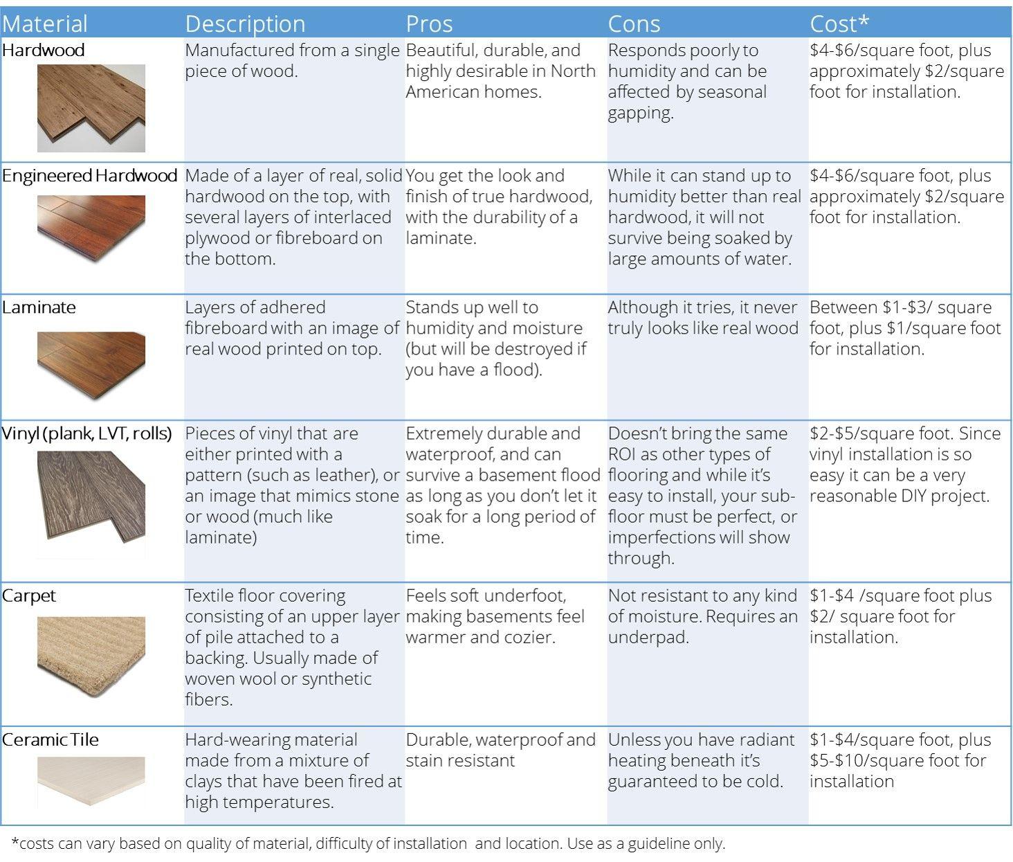 Flooring Options Table   Best Flooring For Basements   Scottu0027s Reno To  Reveal